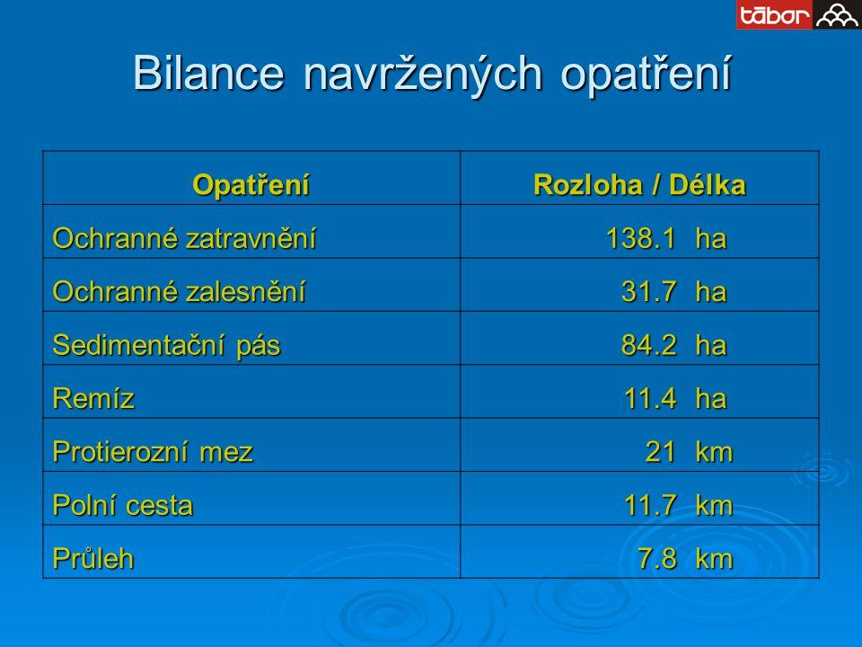 Bilance navržených opatření