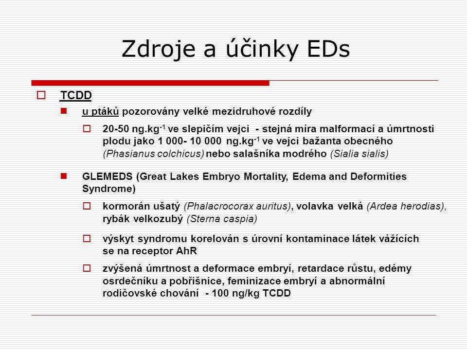 Zdroje a účinky EDs TCDD u ptáků pozorovány velké mezidruhové rozdíly