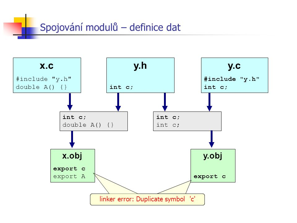 Spojování modulů – definice dat