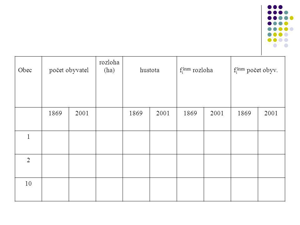 Obec počet obyvatel rozloha (ha) hustota fikum rozloha fikum počet obyv. 1869 2001 1 2 10