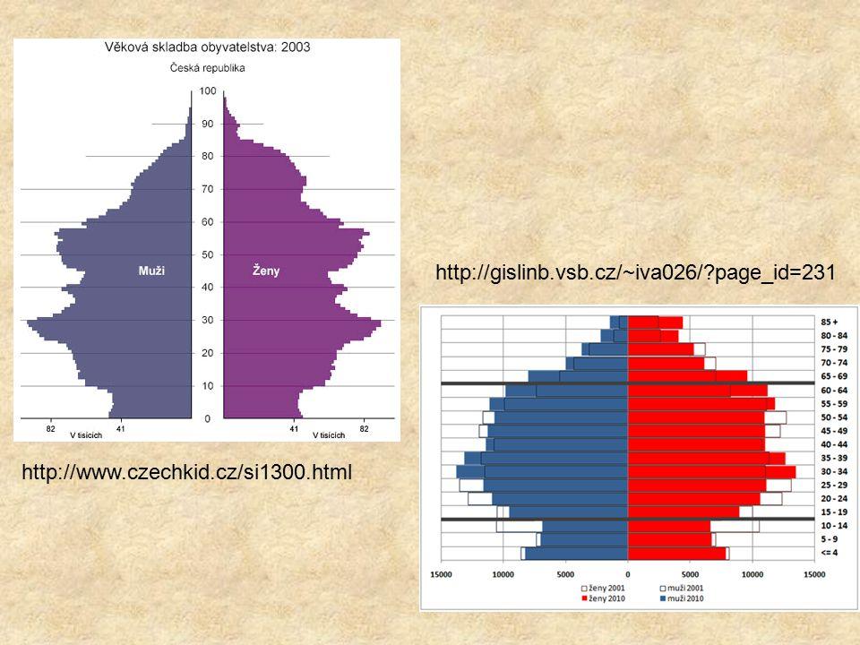 http://gislinb.vsb.cz/~iva026/ page_id=231 http://www.czechkid.cz/si1300.html