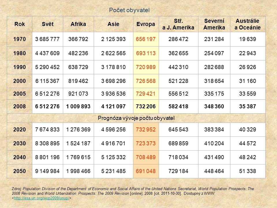Prognóza vývoje počtu obyvatel