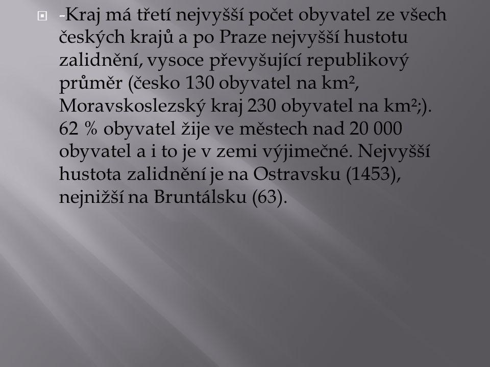 -Kraj má třetí nejvyšší počet obyvatel ze všech českých krajů a po Praze nejvyšší hustotu zalidnění, vysoce převyšující republikový průměr (česko 130 obyvatel na km², Moravskoslezský kraj 230 obyvatel na km²;).