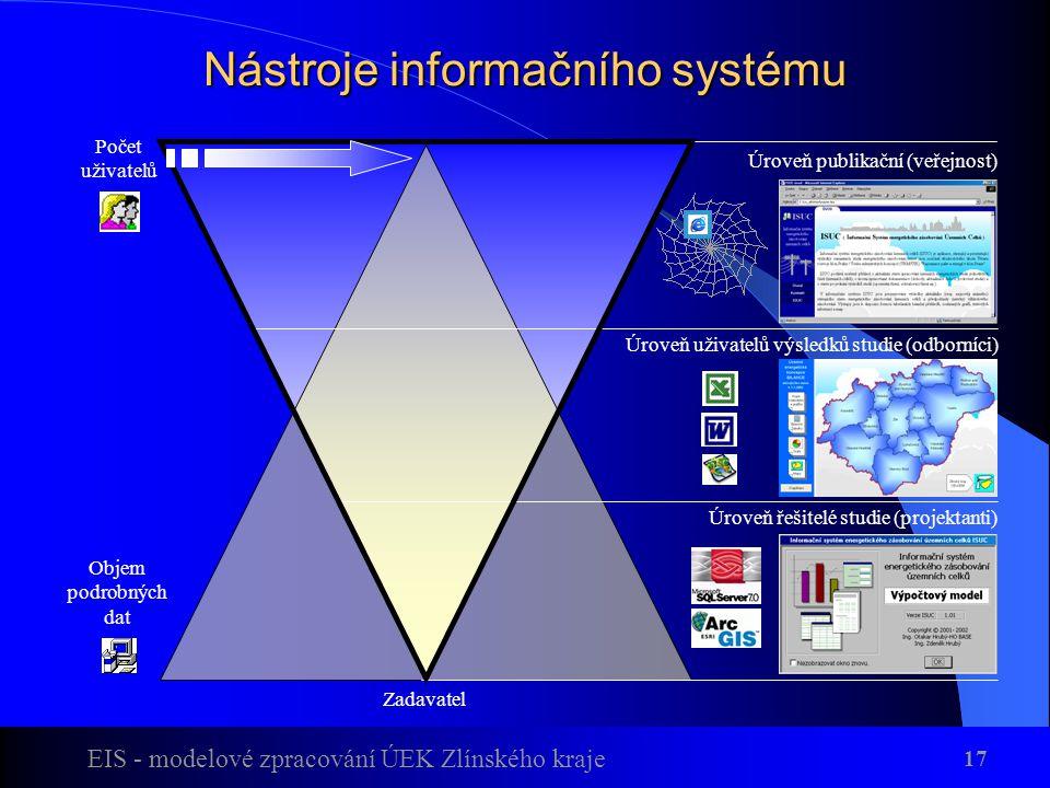 Nástroje informačního systému