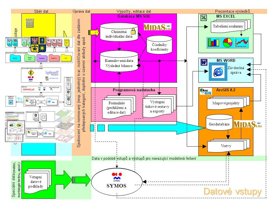 Datové vstupy SYMOS Vstupní datové podklady Tabelární souhrnny