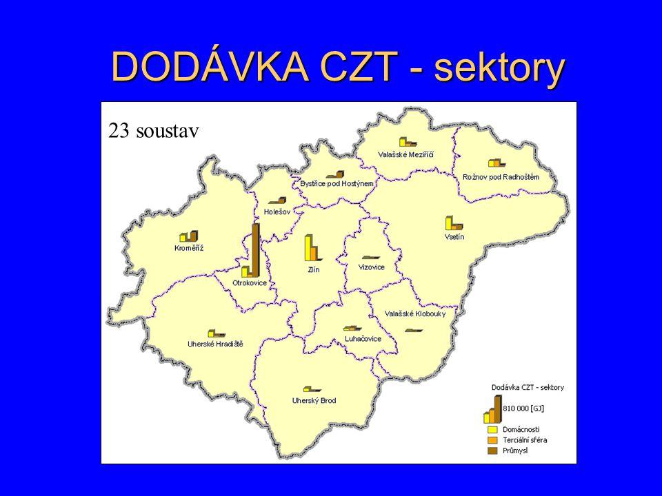DODÁVKA CZT - sektory 23 soustav
