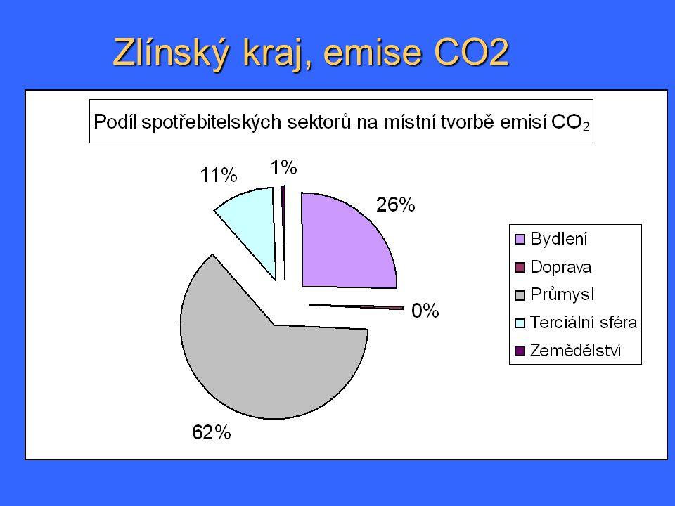 Zlínský kraj, emise CO2