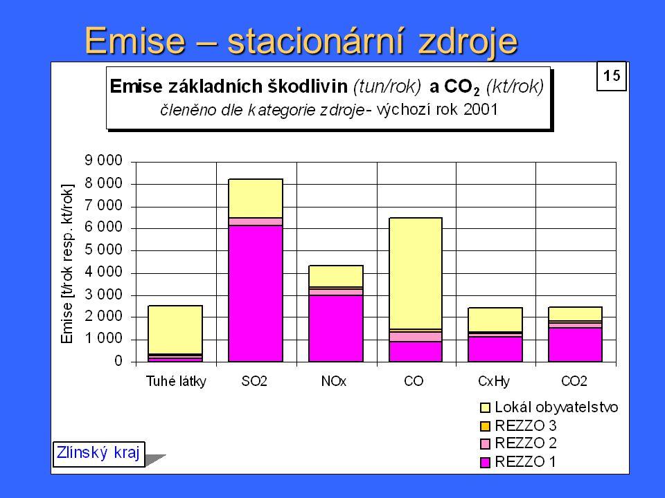 Emise – stacionární zdroje pouze