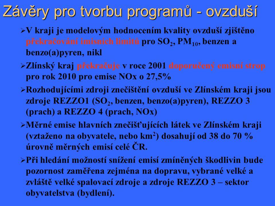 Závěry pro tvorbu programů - ovzduší