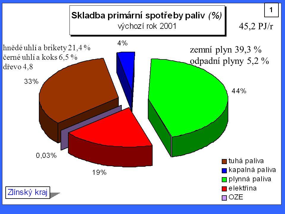 45,2 PJ/r zemní plyn 39,3 % odpadní plyny 5,2 %