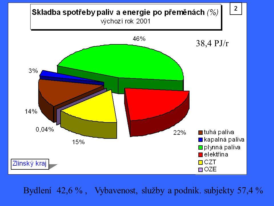 38,4 PJ/r Bydlení 42,6 % , Vybavenost, služby a podnik. subjekty 57,4 %