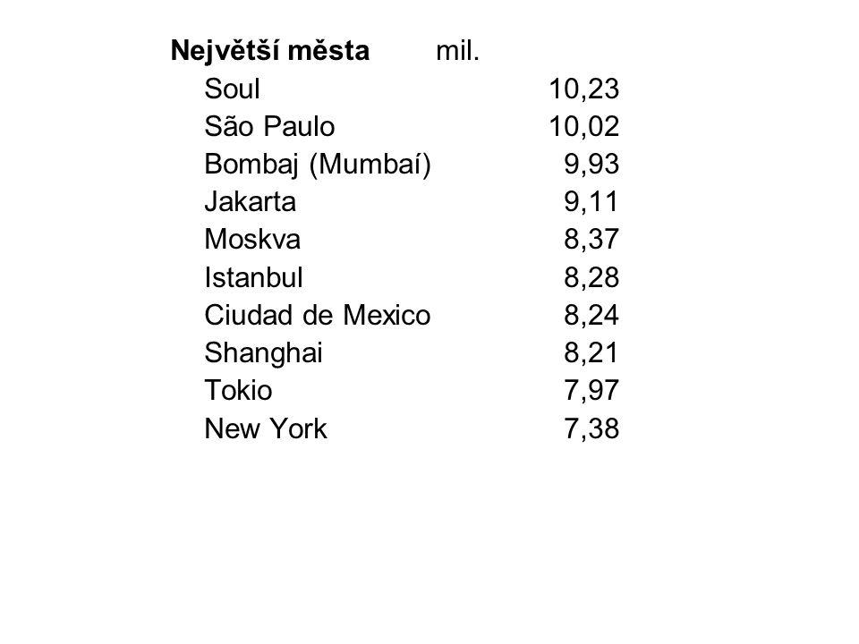 Největší města mil. Soul 10,23. São Paulo 10,02. Bombaj (Mumbaí) 9,93. Jakarta 9,11.