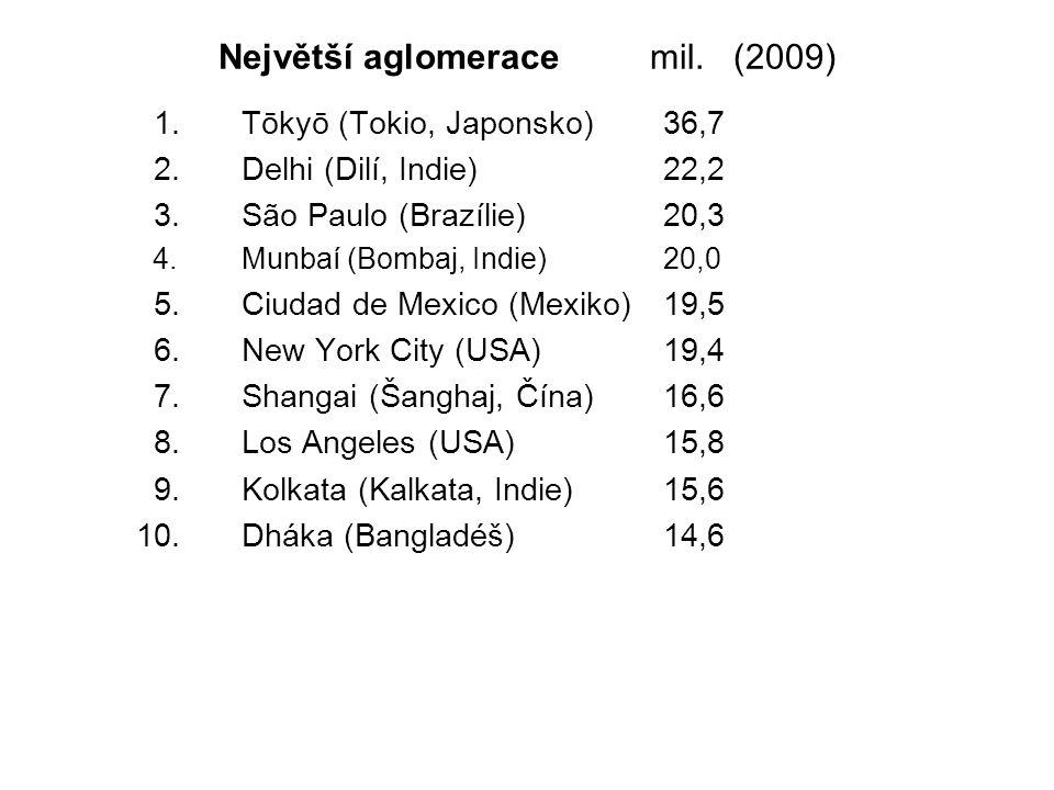 Největší aglomerace mil. (2009)