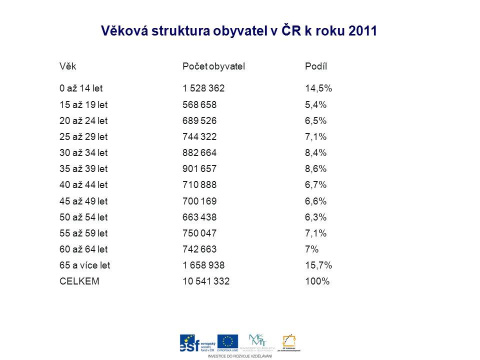 Věková struktura obyvatel v ČR k roku 2011