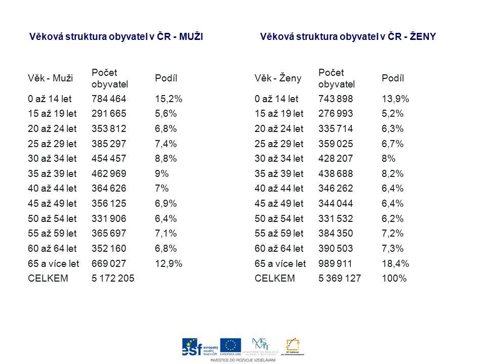 Věková struktura obyvatel v ČR - MUŽI
