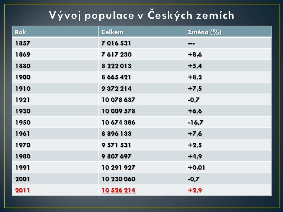 Vývoj populace v Českých zemích