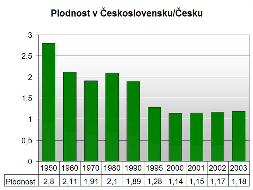 http://cs.wikipedia.org/wiki/Soubor:Plodnost.png