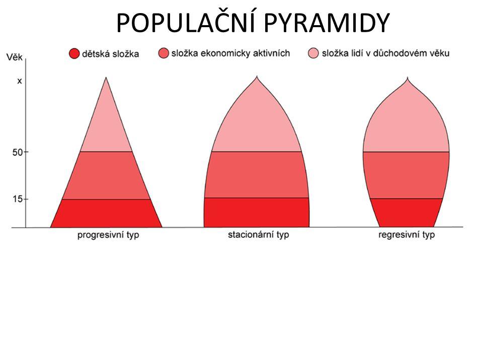 POPULAČNÍ PYRAMIDY