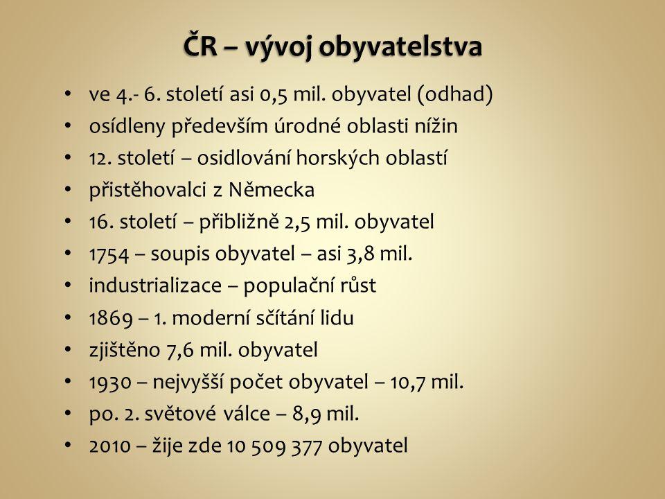 ČR – vývoj obyvatelstva