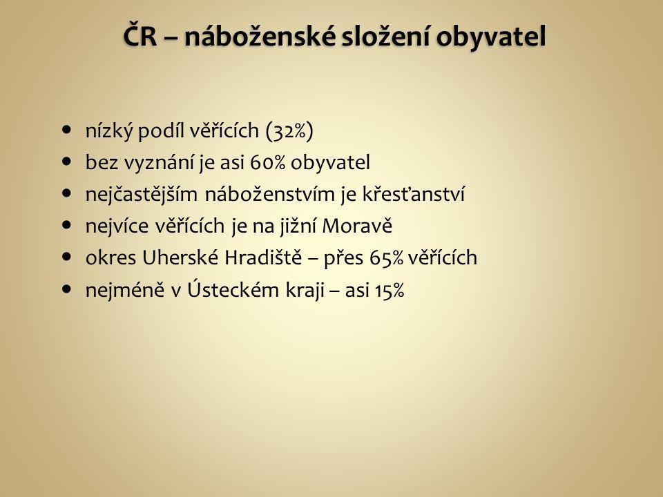 ČR – náboženské složení obyvatel