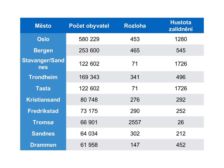 Město Počet obyvatel. Rozloha. Hustota zalidnění. Oslo. 580 229. 453. 1280. Bergen. 253 600.
