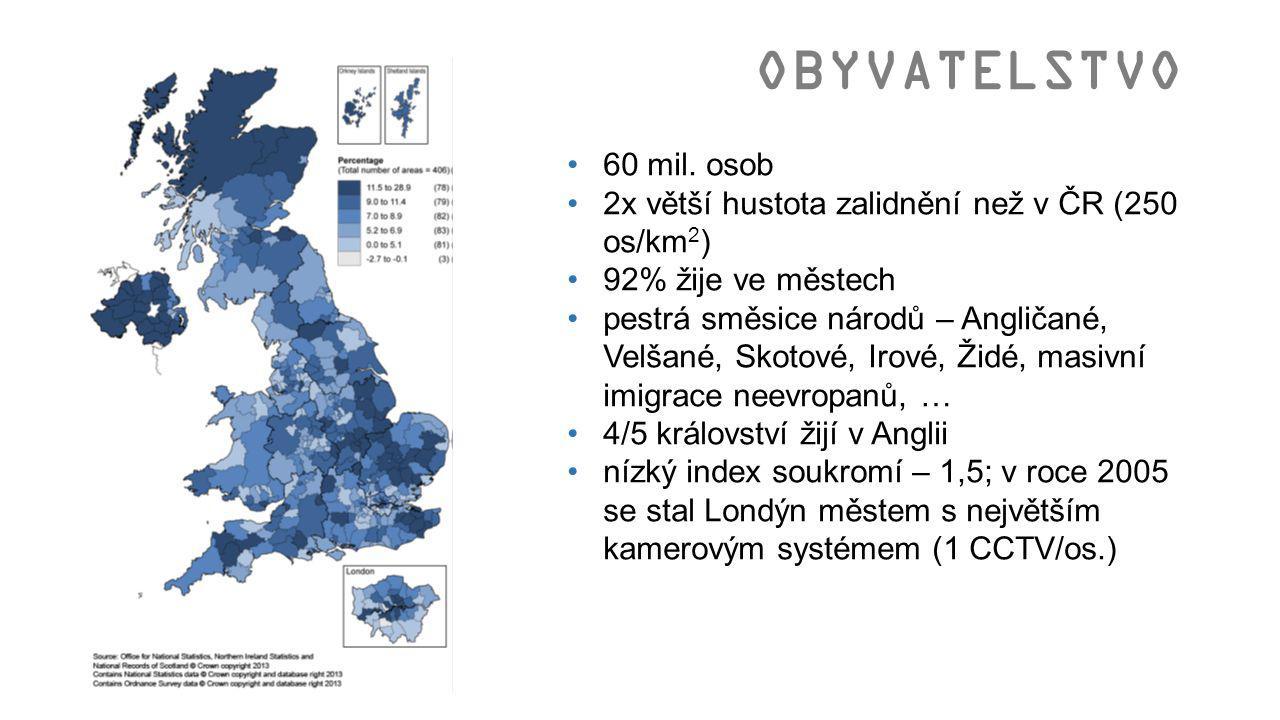 OBYVATELSTVO 60 mil. osob. 2x větší hustota zalidnění než v ČR (250 os/km2) 92% žije ve městech.