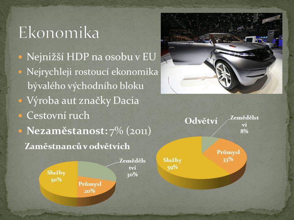 Ekonomika Nejnižší HDP na osobu v EU Výroba aut značky Dacia
