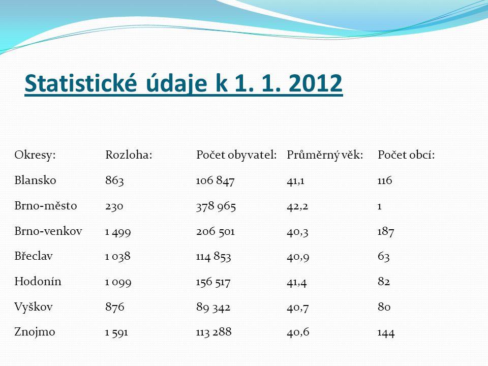 Statistické údaje k 1. 1. 2012 Okresy: Rozloha: Počet obyvatel: