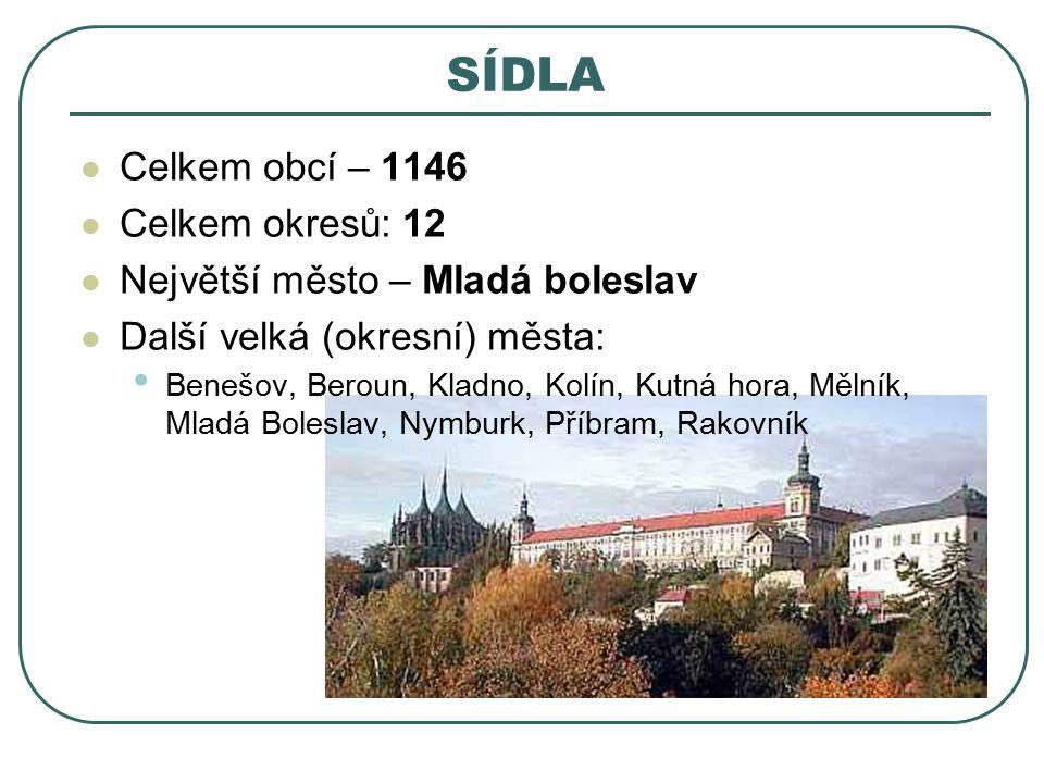 SÍDLA Celkem obcí – 1146 Celkem okresů: 12