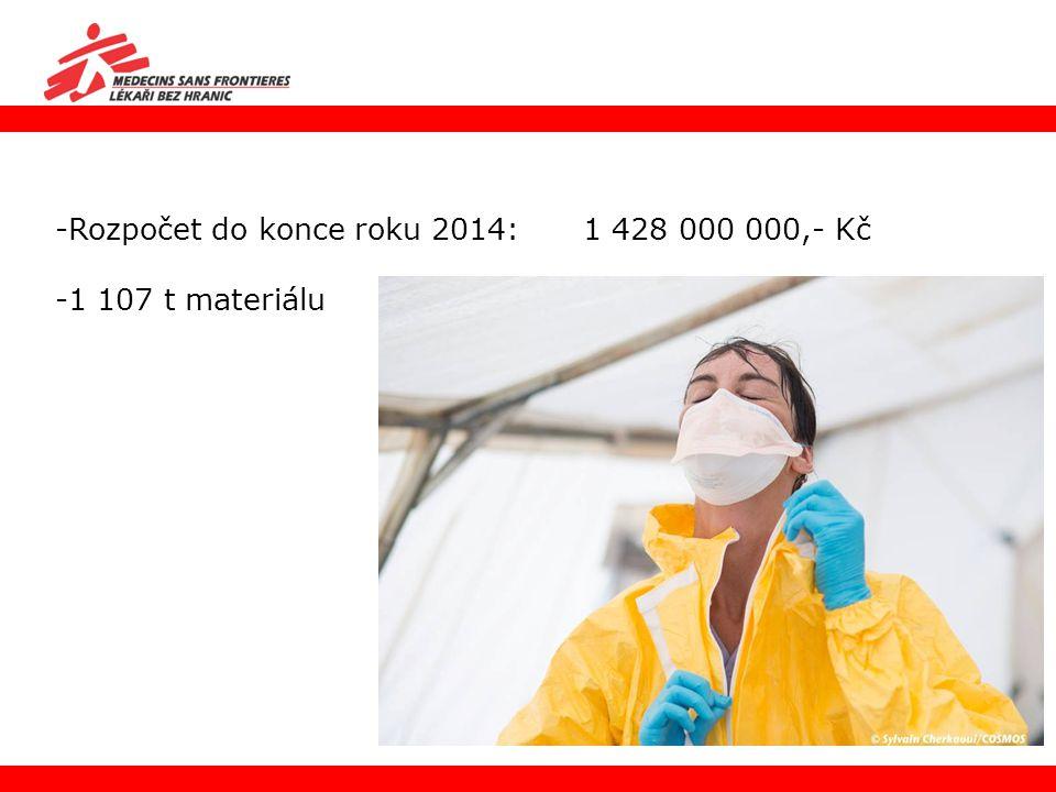 Rozpočet do konce roku 2014: 1 428 000 000,- Kč