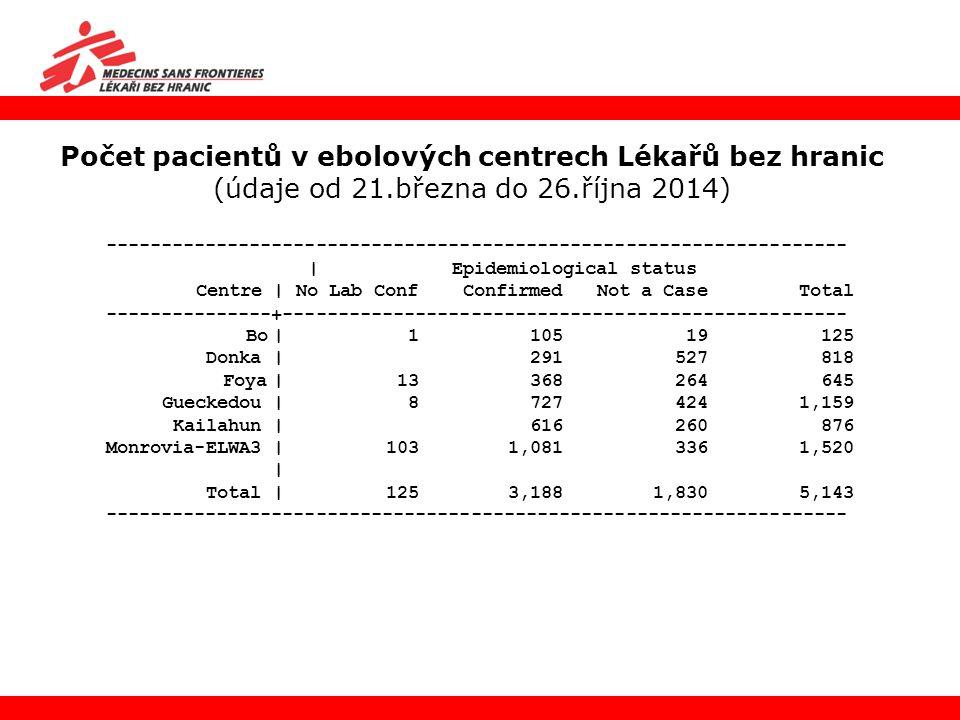 Počet pacientů v ebolových centrech Lékařů bez hranic