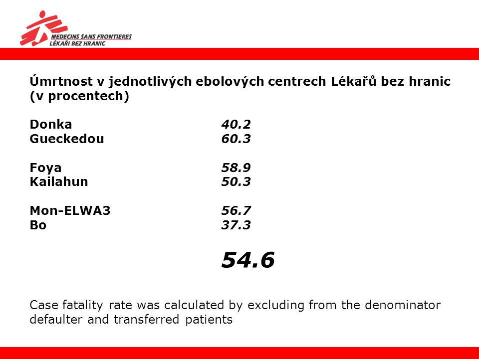 Úmrtnost v jednotlivých ebolových centrech Lékařů bez hranic (v procentech)