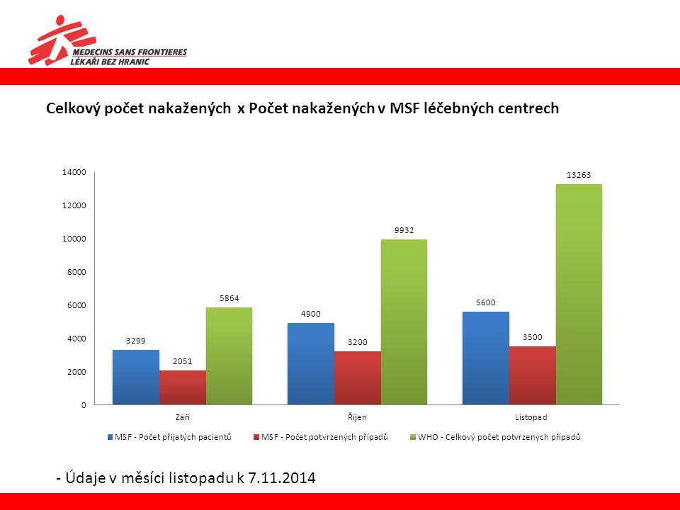 Celkový počet nakažených x Počet nakažených v MSF léčebných centrech
