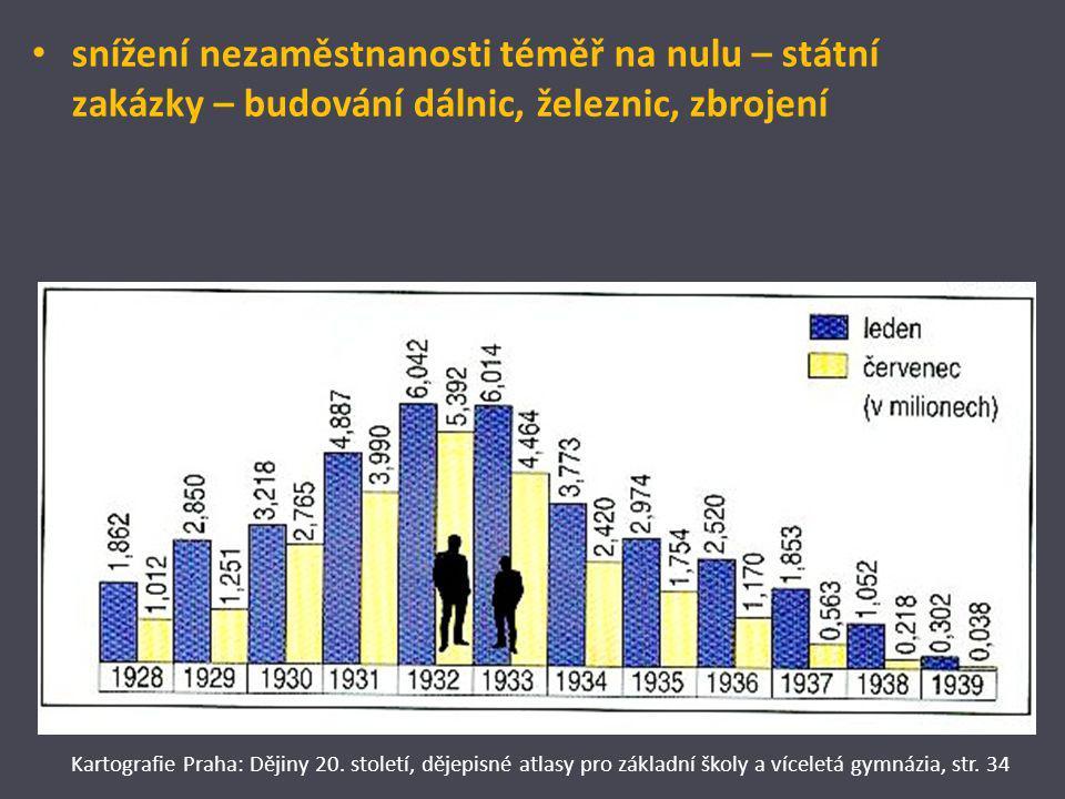 snížení nezaměstnanosti téměř na nulu – státní zakázky – budování dálnic, železnic, zbrojení