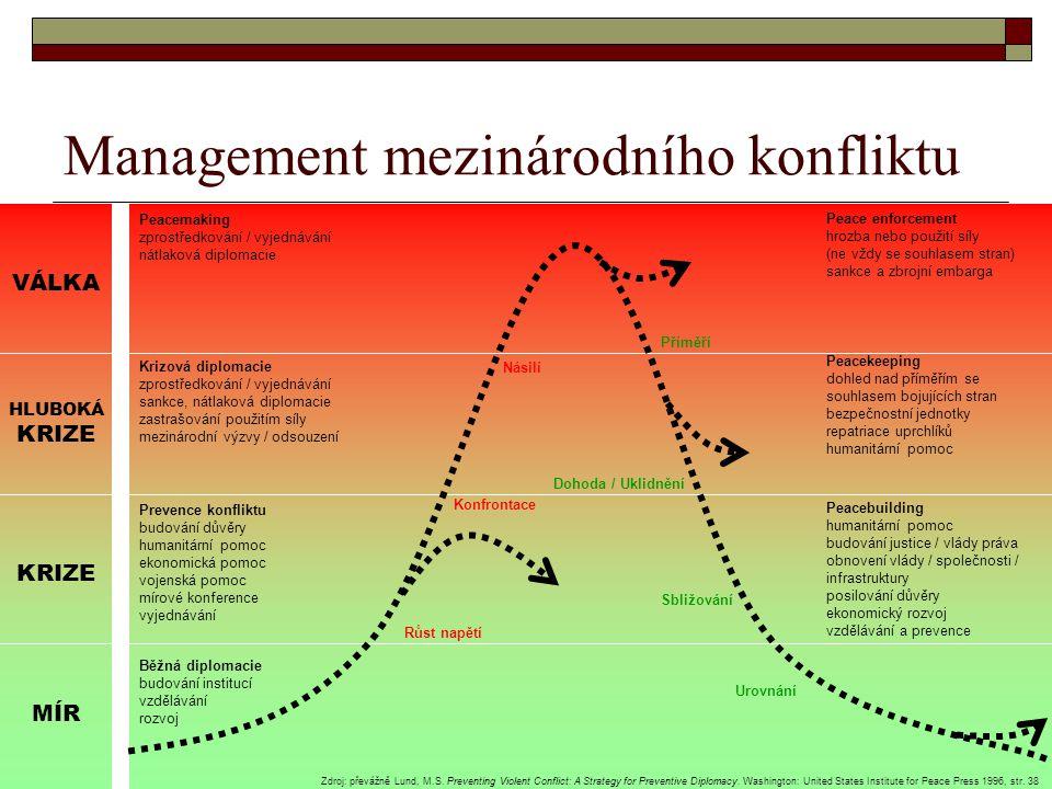 Management mezinárodního konfliktu