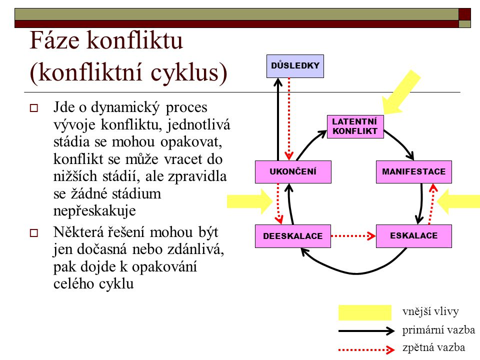 Fáze konfliktu (konfliktní cyklus)