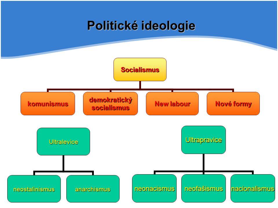 Politické ideologie