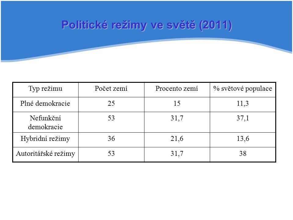 Politické režimy ve světě (2011)