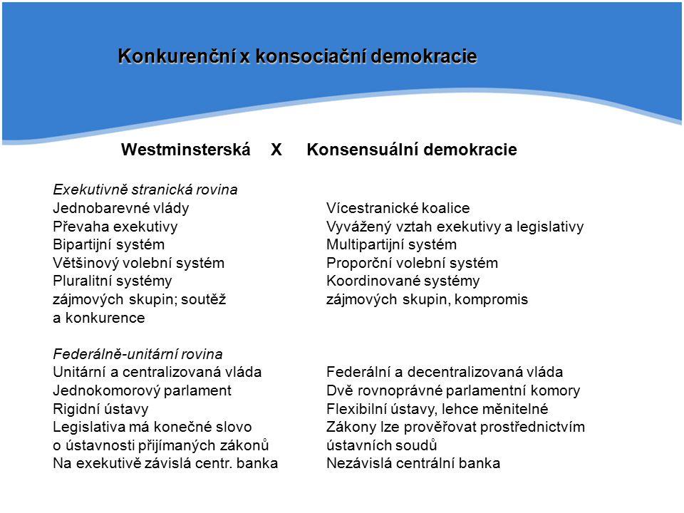 Konkurenční x konsociační demokracie