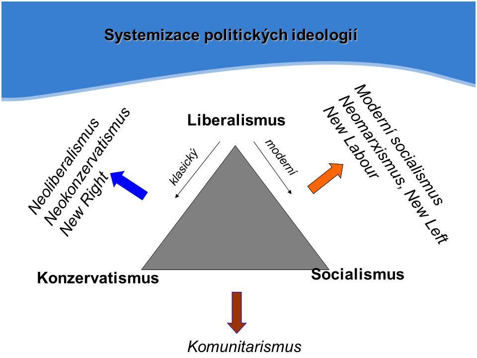 Systemizace politických ideologií