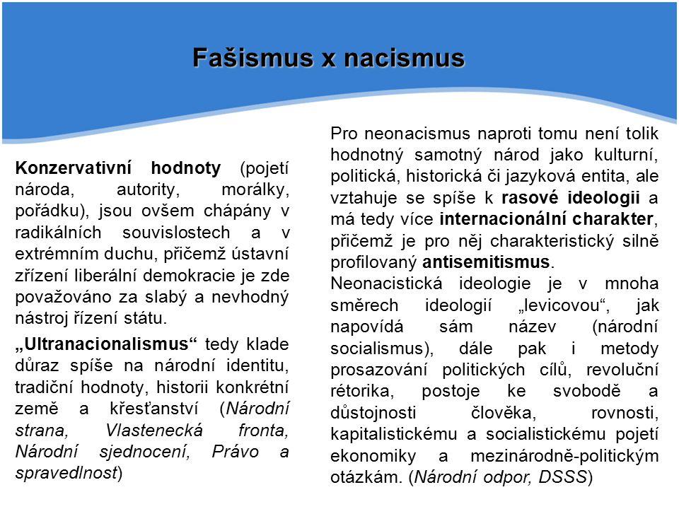Fašismus x nacismus