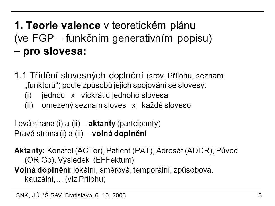 1. Teorie valence v teoretickém plánu (ve FGP – funkčním generativním popisu) – pro slovesa: