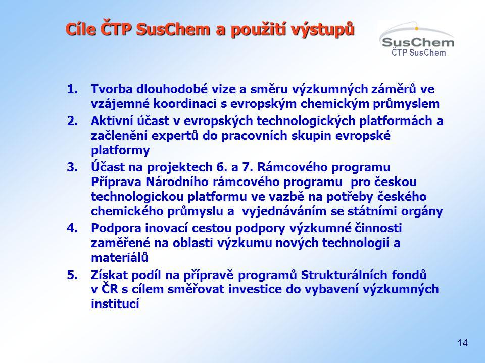 Cíle ČTP SusChem a použití výstupů