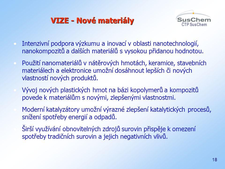 VIZE - Nové materiály Intenzivní podpora výzkumu a inovací v oblasti nanotechnologií, nanokompozitů a dalších materiálů s vysokou přidanou hodnotou.