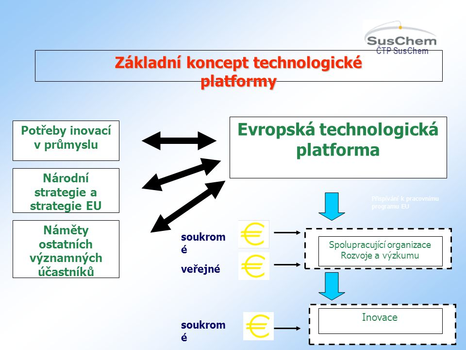Evropská technologická platforma