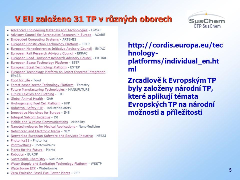 V EU založeno 31 TP v různých oborech