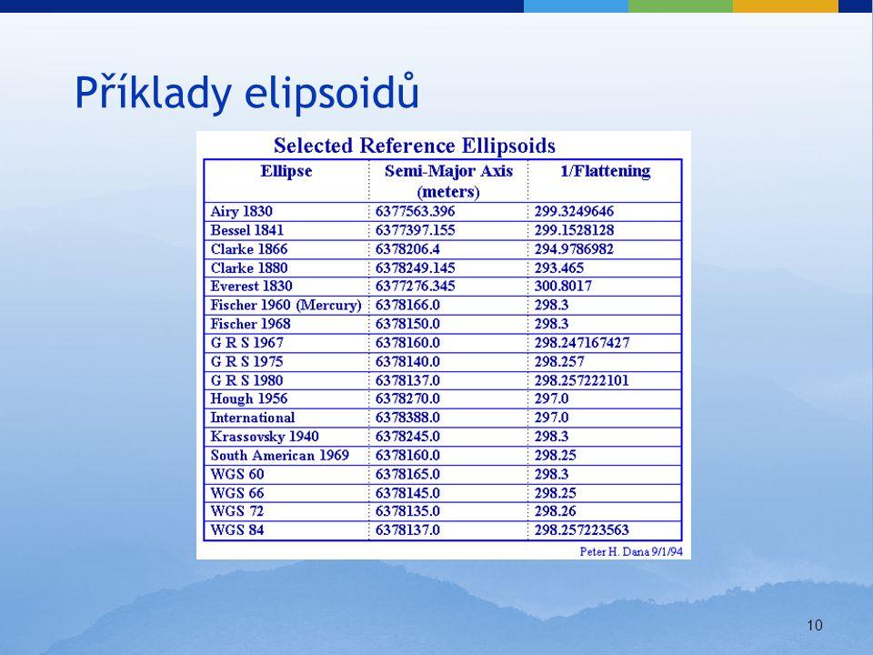 Příklady elipsoidů