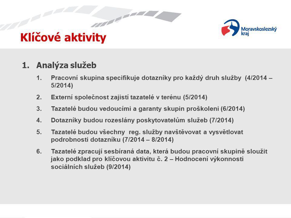 Klíčové aktivity Analýza služeb