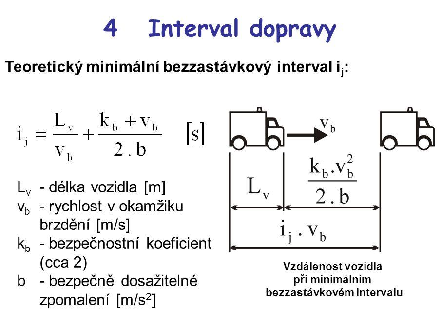 Vzdálenost vozidla při minimálním bezzastávkovém intervalu