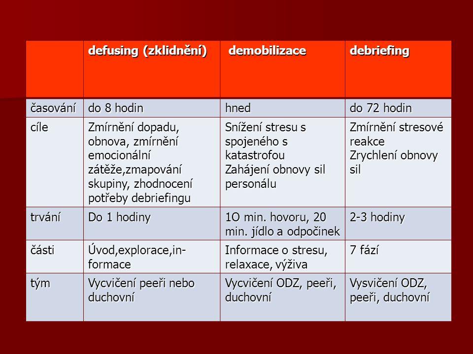 defusing (zklidnění) demobilizace. debriefing. časování. do 8 hodin. hned. do 72 hodin. cíle.
